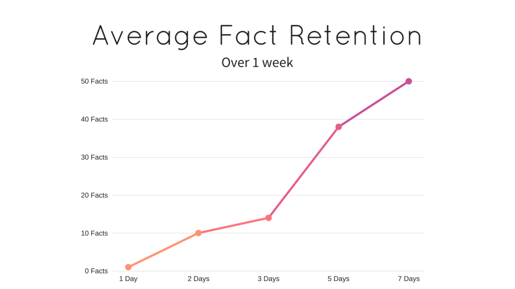 retention-graph-fact